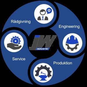 Få en kompetent partner med til bordet. JW industri er din samarbejdspartner i dansk Industri